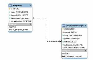 Job Queue Data Model