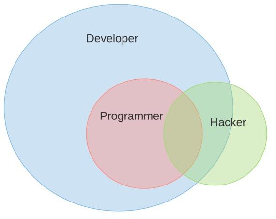 Developer Programmer Hacker